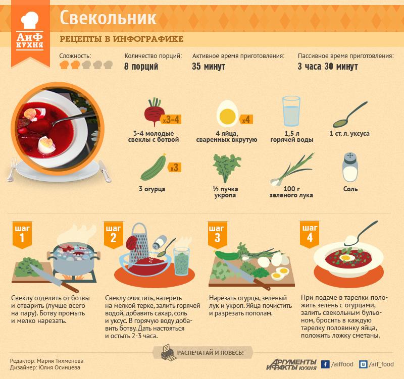 Простые рецепты по шагам